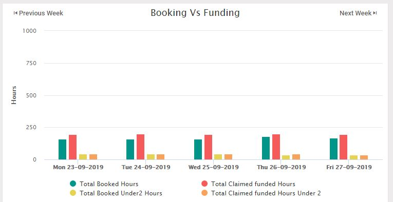 booking and funding calculations ECE